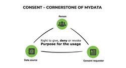 Mydata cornerstone consent