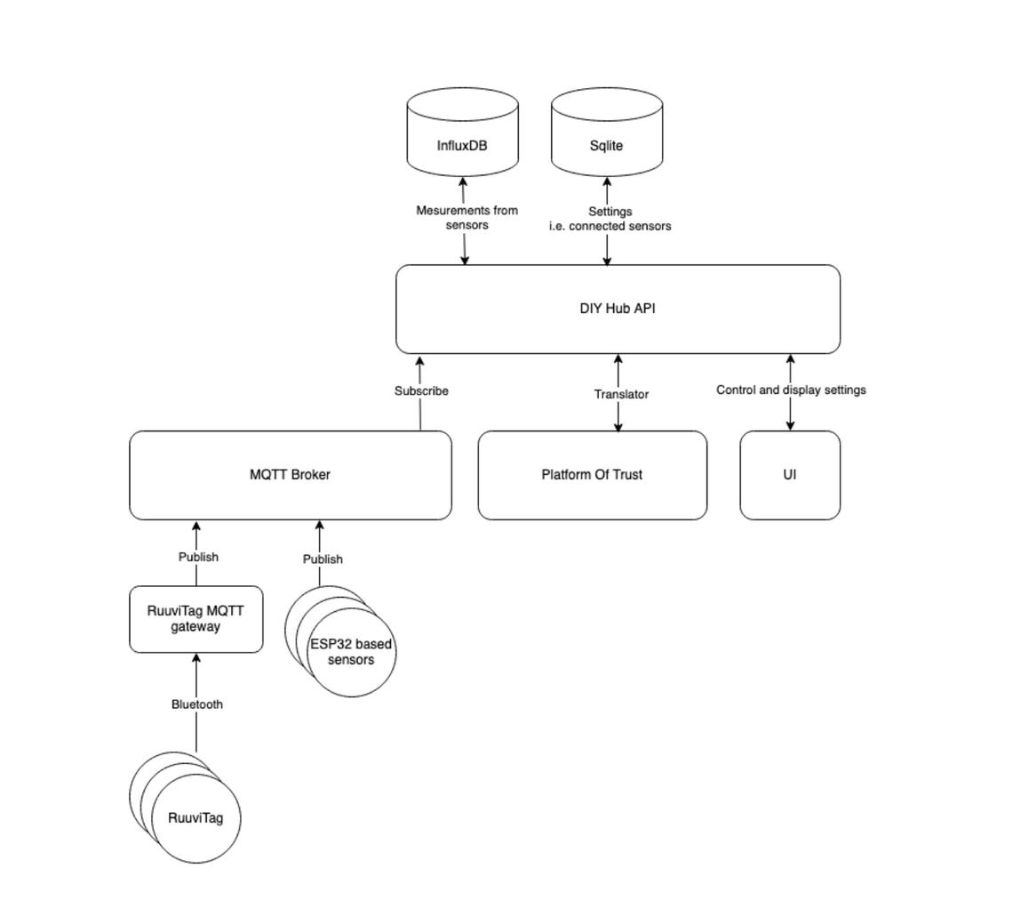 DIY hub API.png