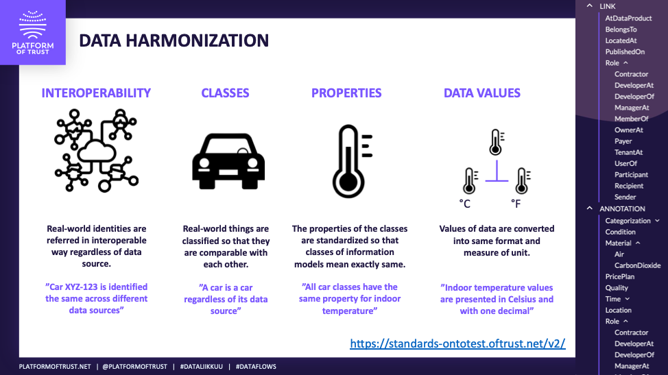 Data models help harmonization of data