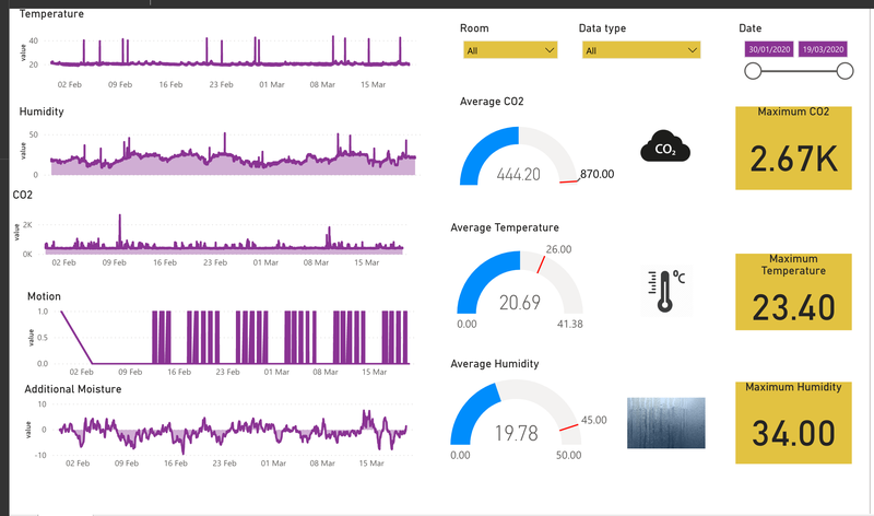 Kuopio_IoT_Sensor_Data.png