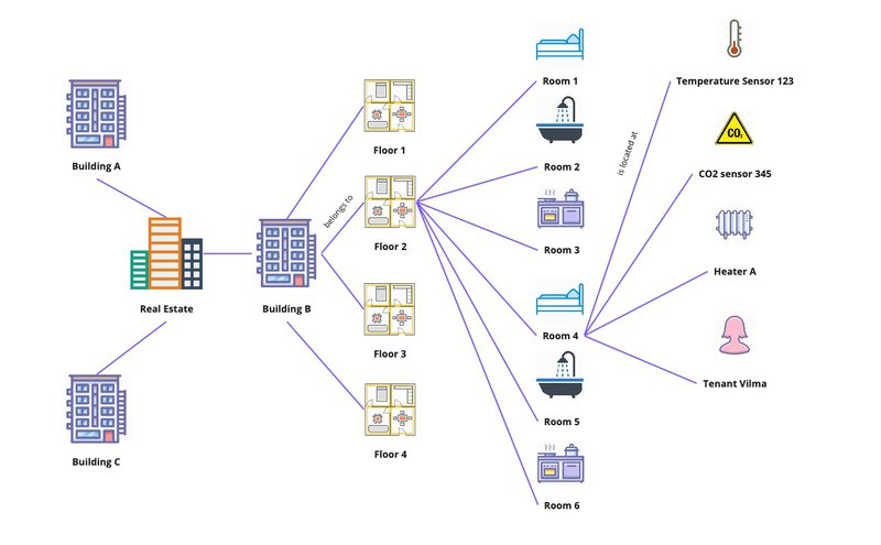Example of an Identity Network representing a real-estate, buildings, floors, rooms and sensors