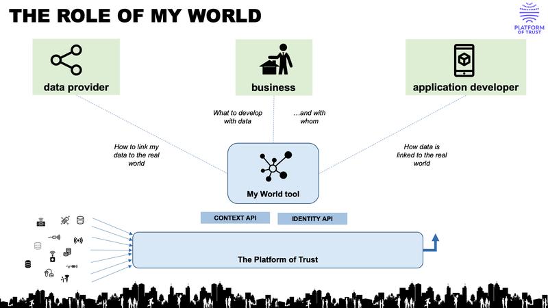 Interrelations between Data Owner, Data Provider and Application Developer