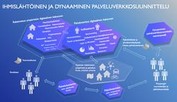 Digitaalinen palveluverkko suunnitellaan yhdessä