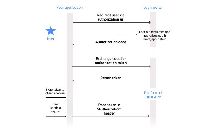 Process diagram for creating authorization flow in the Platform with apps.