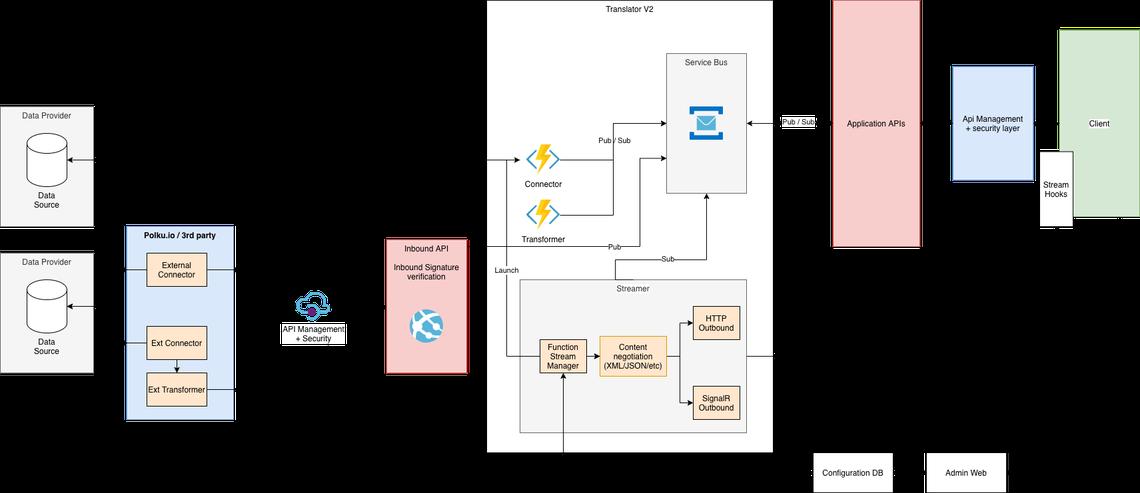 platform-of-trust-architecture-v2.png